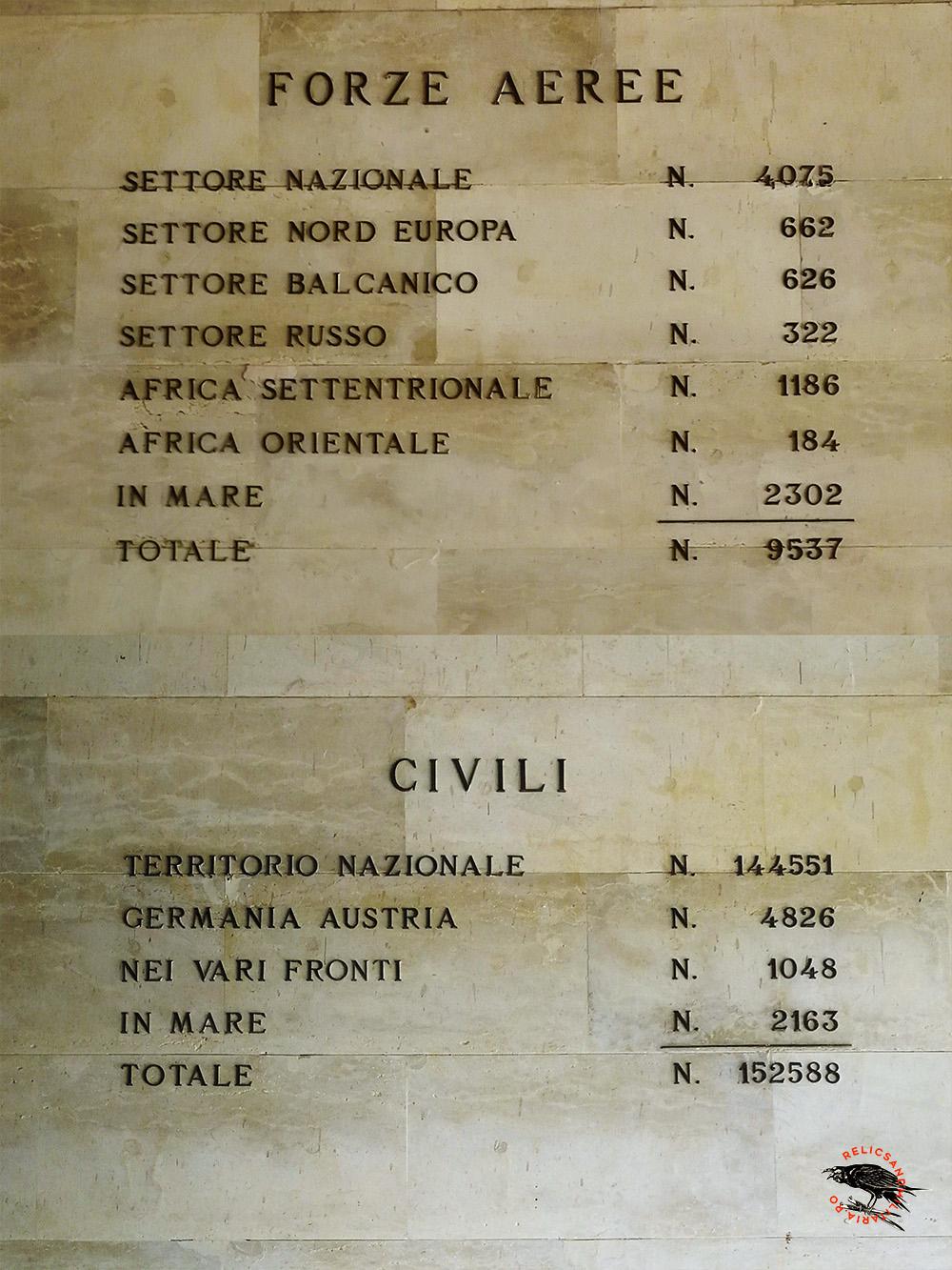 WW2 Italian soldiers killed overseas